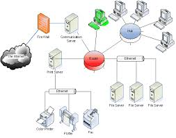 local area network diagram photo album   diagramsimages of local area network diagram diagrams