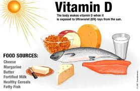 Image result for vitamin d deficiency