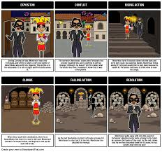 the lady or the tiger by frank stockton plot diagram our plot the cask of amontillado summary create a storyboard depicting a the cask of amontillado