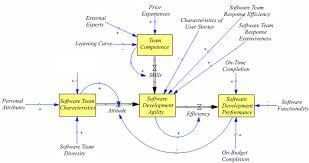 the success factors of running scrum a qualitative perspective figure 4 scrum performance dynamics characteristics