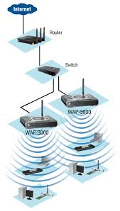 mbps wireless access point wap    wireless network devicecertifications  ce fcc
