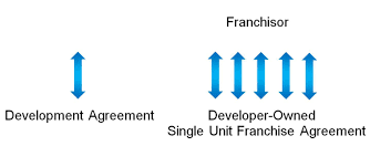 franchise resources and advice franchise area developer