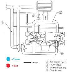 subaru turbo engine diagram subaru wiring diagrams