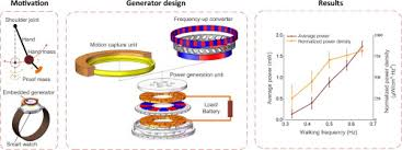 Self-powered <b>smart watch</b> and <b>wristband</b> enabled by embedded ...