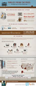 images about prison reform crime corporate an infographic on families paying a price the high cost of prison phone calls