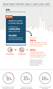 new york city skills gap report jpmorgan chase co what does the nyc skills gap look like