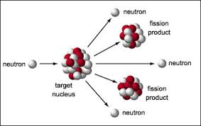 nuclear fission diagram