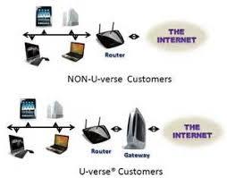 watch more like u verse internet box verse phone wireless router diagram u wiring diagrams for car