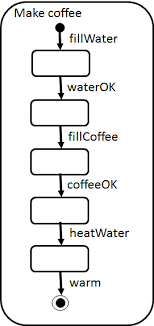 untitled documentnote that we use here the hierarchical state notation of uml for lts diagrams  a similar diagram defines how tea is made in the make tea state of the