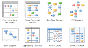 flowchart software   free flowchart examples and templates    create professional looking flowcharts  block diagrams  and data flow diagrams  and share them   colleagues