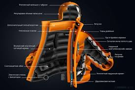 Конструкция и элементы пуховых курток