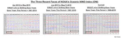 noaa has resurrected the el ni ntilde o its recent changes but the most noticeable change is the resurrection of the 2014 15 el nintildeo see table 1 where i ve highlighted the relative time period for the 3 most recent