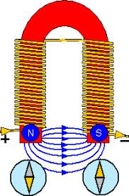 electromagnet u shape