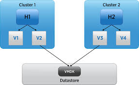 simplifying virtualization management graph databases modeling an inventory as a graph in this example h1 and h2 are hosts v1 through v4 are vms and vmdk is a base disk v2 and v3 are linked clones