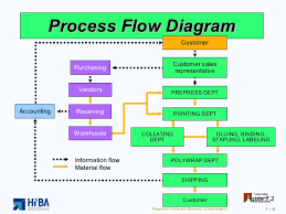 cartoon process flow chart   free image about auto mechanic and        circular flow diagram ex les further with advanced digital design verilog hdl furthermore system process flow