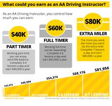 become an aa driving instructor aa aa career path