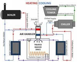 cu facultyfigure   overview schematic of  cooper square    s hvac systems   gt