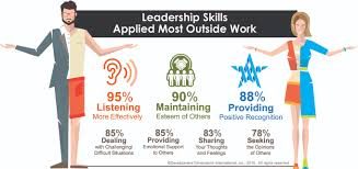 trend research bringing work home is good for you after all ddi for the 30 percent who moderately applied the leadership skills learned to their jobs 75 percent applied these skills outside work some or