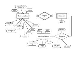 lab  g l a d e · dekhtyar csc   spring wiki · githube r diagram