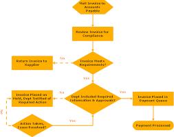 easy flowchart software   create flowcharts  amp  diagrams   business    flowchart   invoice payment process