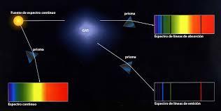 Resultado de imagen de Rayas espectrales del Oxígeno