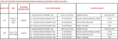 door to door shipping to by container load pricelist510ft2017