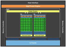 Обзор ускоренной <b>видеокарты GIGABYTE GeForce GT</b> 430 с 1 ГБ ...