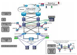 cisco virtualized multi tenant data center design guide version    end end topologies