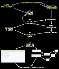 obssr e source   software and qualitative analysis     the    diagram of the qualitative research process discussed in this section highlighting collection data