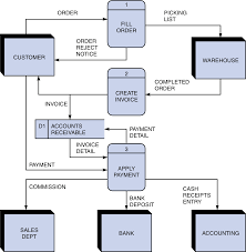 cse is   data flow diagramsfig    is an upper level dfd  level    of an ordering system similar to housewares warehouse