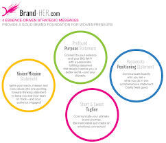 branding for women brand her crafting beautiful meaningful brand her ignite her branding process brand messaging