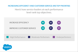 taking customer service training to the next level sforce com so many ways to connect customers service teams often focus performance on one