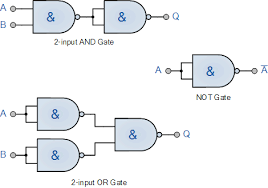 logic nand gate tutorial nand gate truth table digital logic gates using nand gates