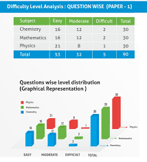 jee main offline exam complete paper analysis by experts of jee main 2017 paper analysis1