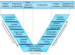 <b>Smart</b> Work <b>Zone</b> Guidelines