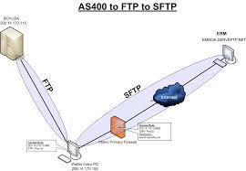 Transferência SFTP