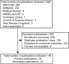 systematic review on the primary and secondary reporting of the results
