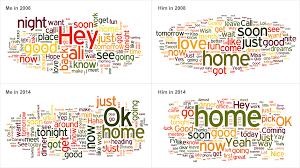 How Text Messages Change from Dating to Marriage   A Dash of Data