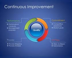 free continuous improvement model template for powerpoint    continuous improvement model template for powerpoint