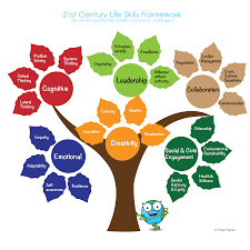 khel planet foundation play for st century life skills i an the constituent skills are organizing excellence influence out authority and entrepreneurship these skills when coupled all other skills