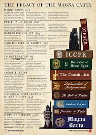 magna carta and human rights the magna carta committee click to the legacy of the magna carta poster
