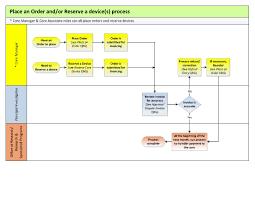 workflow diagrams    cores    university of notre dameworkflow for core manger