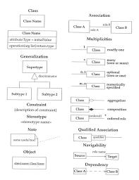 cs  umluml class diagram symbols