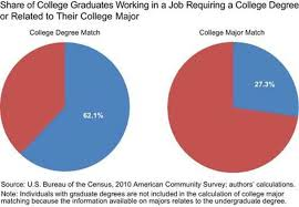 only 27 percent of college grads have a job related to their major only 27 percent of college grads have a job related to their major the washington post