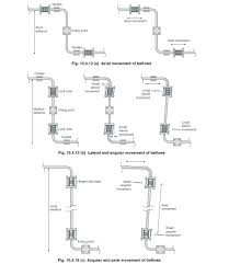 pages pipe expansion and support fig 10 4 13 jpg