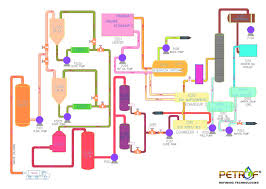 process flow diagram   petrof refining technologiespwru process flow diagram