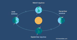 Seasons: Dates of <b>Spring</b>, Summer, <b>Fall</b> & Winter