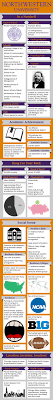 best images about college quad rice university northwestern university infographic