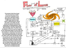 flow chart of love bathroom philosophy picture