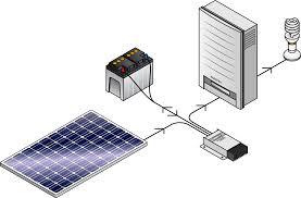 diy solar panel tips build your own green living ideas Simple Solar Power System Diagram diy solar panel shutterstock_264638420 solar power system diagram